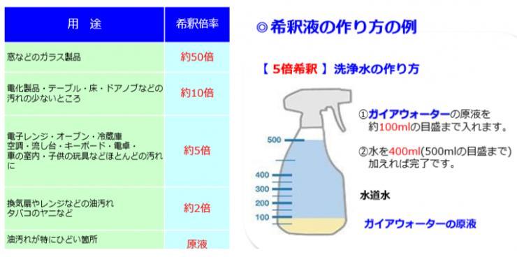 アルカリ電解水 次亜塩素酸水